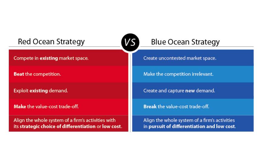 Blue Ocean Channels